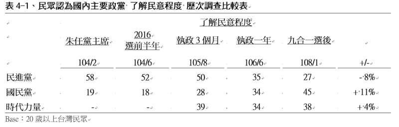 民眾認為國內主要政黨「了解民意程度」歷次調查比較表。(TVBS民意調查中心提供)