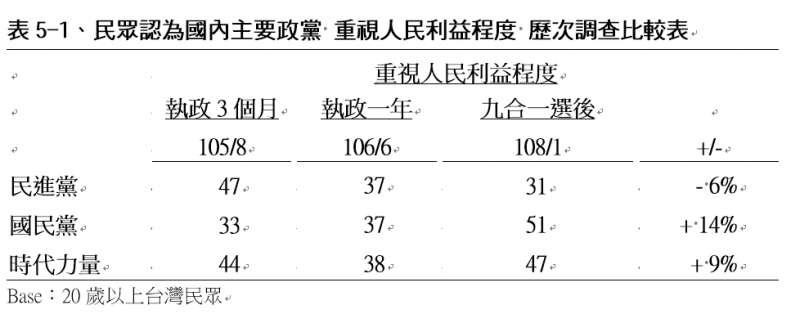 民眾認為國內主要政黨「重視人民利益程度」歷次調查比較表。(TVBS民意調查中心提供)