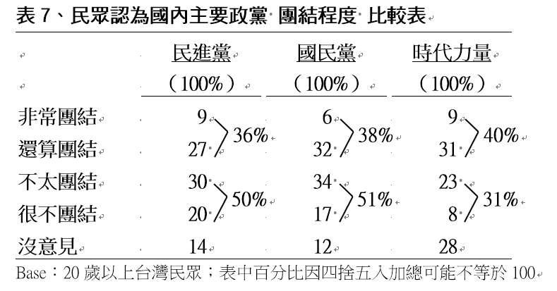 民眾認為國內主要政黨「團結程度」比較表。(TVBS民意調查中心提供)