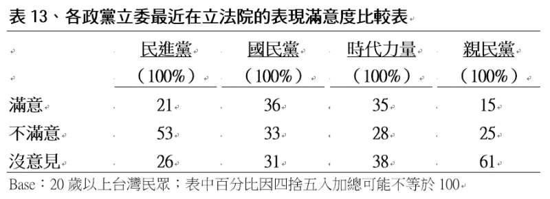 各政黨立委最近在立法院的表現滿意度比較表。(TVBS民意調查中心提供)
