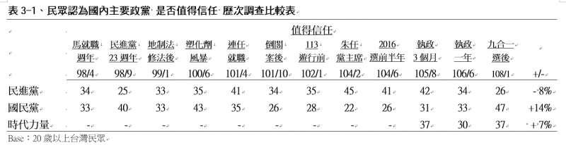 民眾認為國內主要政黨「是否值得信任」歷次調查比較表。(TVBS民意調查中心提供)