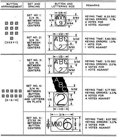 「3×3 +1」與「5+5 橫排」兩種佈局的撥號效果很接近。(圖/愛范兒提供)