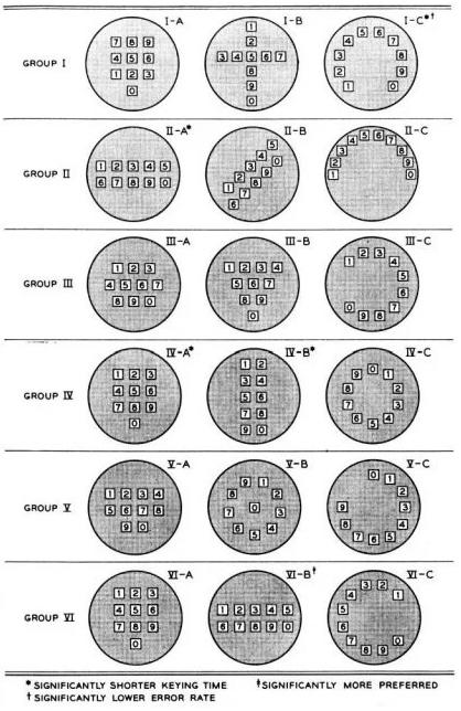 貝爾實驗室設想的 16 種電話機按鍵佈局方案及測試分組方式。(圖/愛范兒提供)