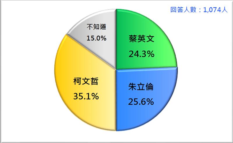 圖1:2020台灣總統選民的支持傾向(2019/1)。資料來源:財團法人台灣民意基金會。