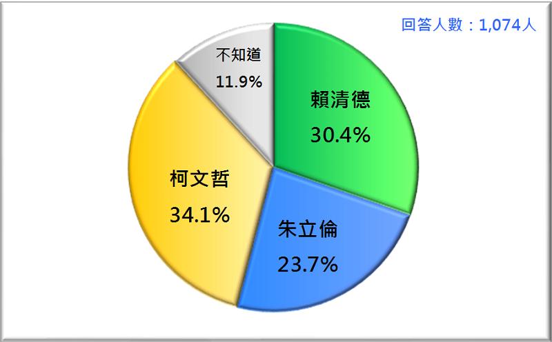 圖2:2020台灣總統選民的支持傾向(2019/1)。資料來源:財團法人台灣民意基金會。