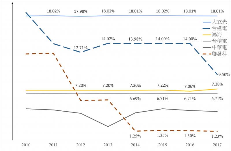 2019-02-15 部分公司近年度的「員工分紅」占「稅後盈餘」比率(來源:作者整理)