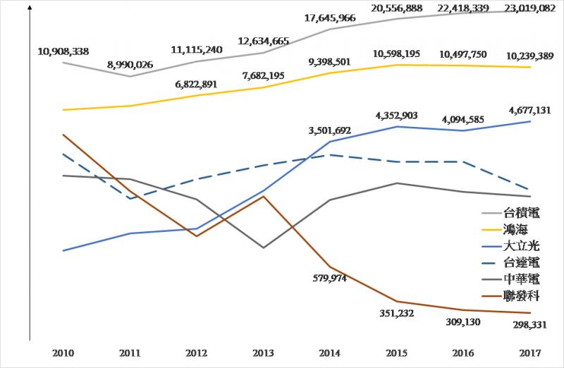 2019-01-25 部分公司近年度的「員工分紅」總額,單位千元台幣(來源:作者整理)