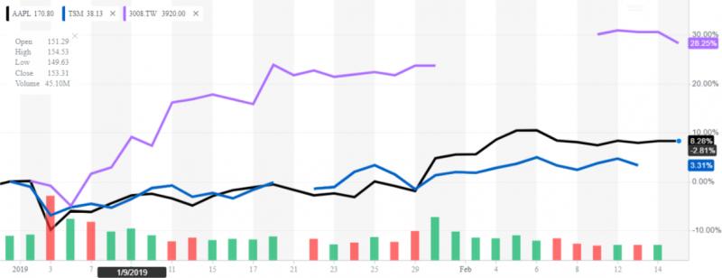 對照蘋果今年來反彈8%,大立光的股價反彈幅度逼近3成,尤其剽悍。(圖片來源:Yahoo! Finance)