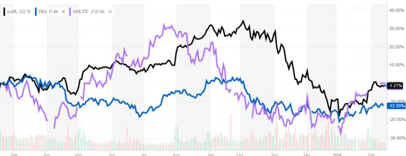 過去一年蘋果、大立光和台積電股價不約而同下挫,其中台積電受虛擬貨幣降溫、手機需求急凍等多重影響,回檔最深(圖片來源:Yahoo! Finance)