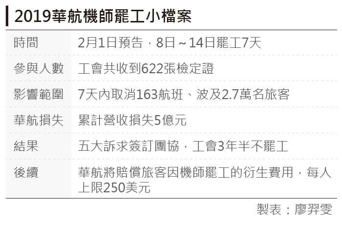 20190216-2019華航機師罷工小檔案