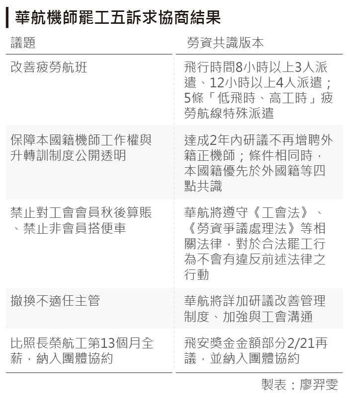 20190216-圖為華航機師罷工五訴求協商結果