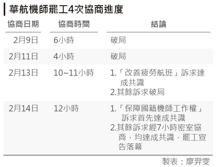 20190216-華航機師罷工4次協商進度。