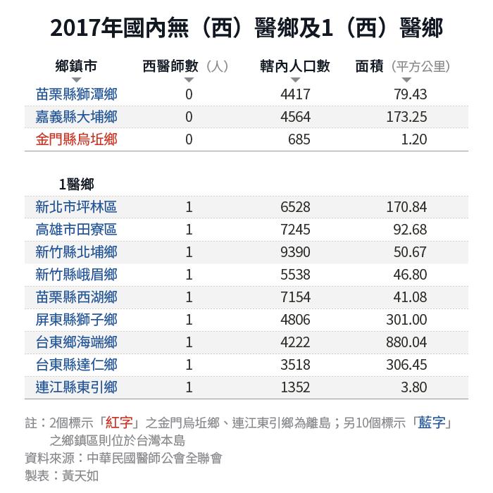 20190214-SMG0034-E01-天如表格_c_2017年國內無(西)醫鄉及1(西)醫鄉。(風傳媒製表)