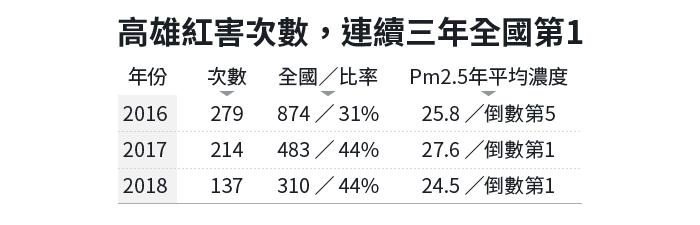20190218-SMG0034-E02-朱淑娟專欄_高雄紅害次數,連續三年全國第1