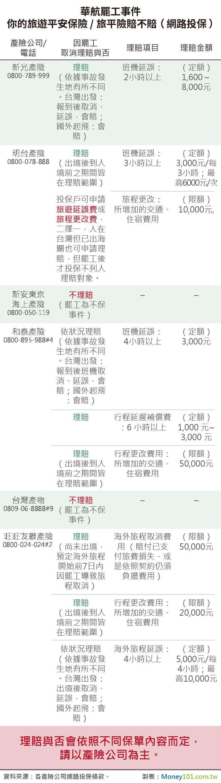 華航罷工事件,至少已有兩家產險宣布不理賠相關損失,消費者一定要檢視保單條款,才能確認自己權益受損能否申請理賠(圖片來源:Money101)