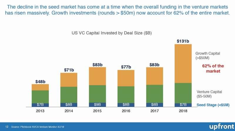 美國新創投資金額趨勢。(擷取自Upfront Ventures報告、原始資料來自Pitchbook NVCA Venture Monitor)
