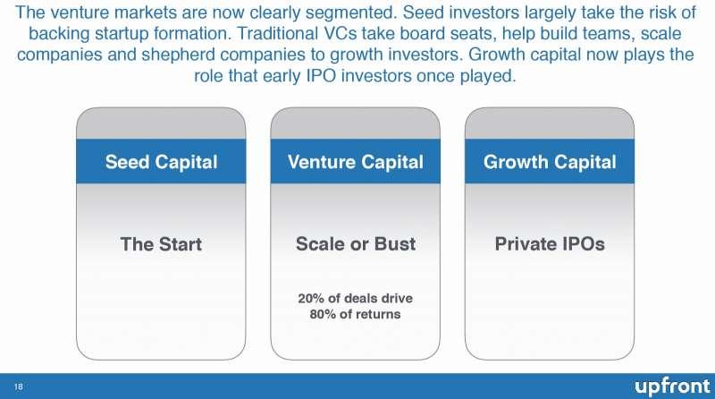 美國新創投資階段趨勢。(擷取自Upfront Ventures報告)
