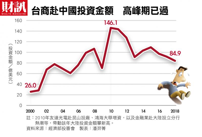 台商赴中國投資金額 高峰期已過(財訊雙週刊提供)