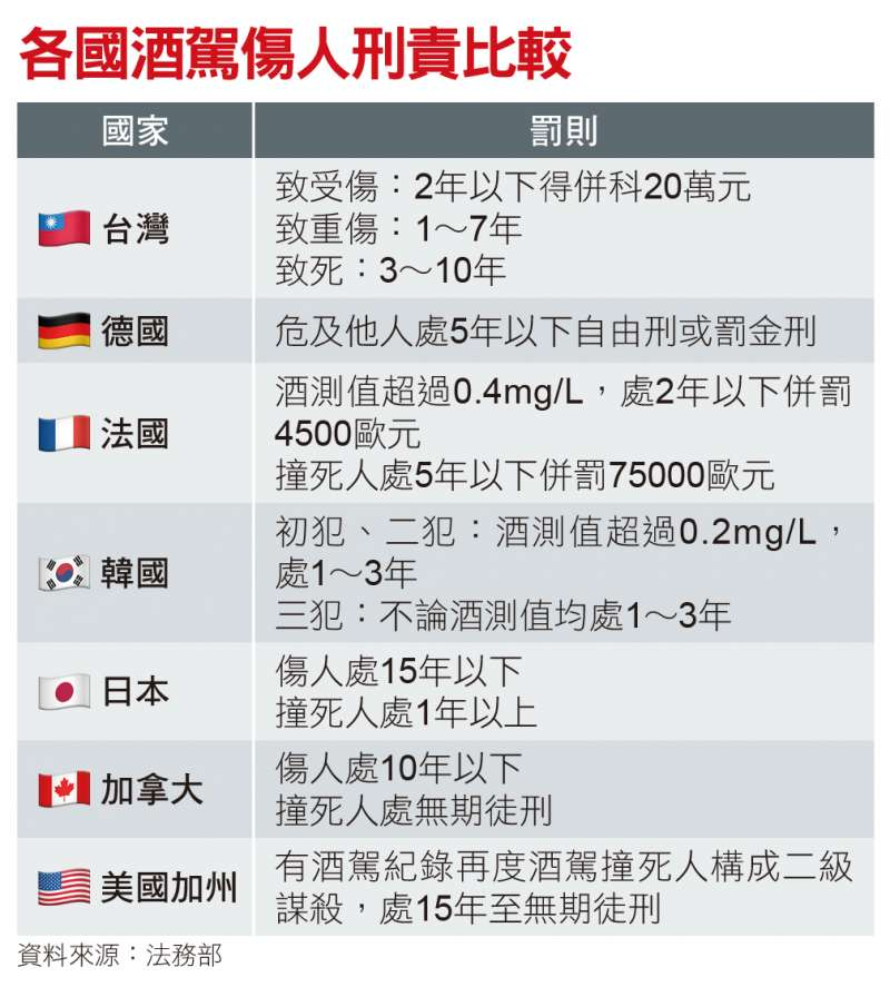 各國酒駕傷人刑責比較(資料來源:法務部)