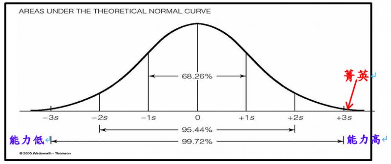 ss-1-aa-xx1-社會大眾認知能力分佈的示意圖。(作者提供)