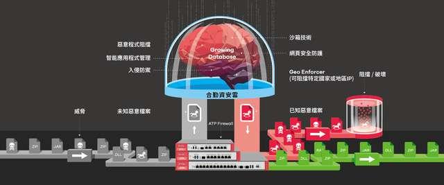 合勤ATP智能防火牆系列結合:可自我成長的「資安雲」、沙箱技術、雲端資安分析平台-SecuReporter及多層次安全防禦,完美防護零時差攻擊、阻擋未知威脅。(圖/合勤提供))
