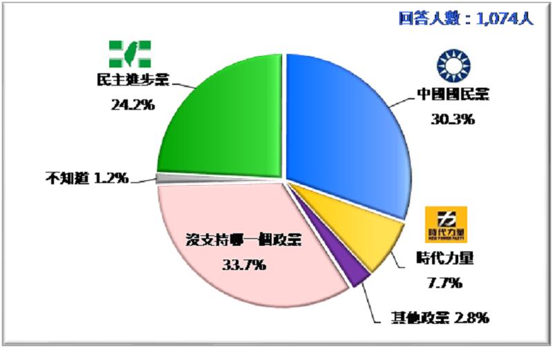 圖1:台灣人的政黨支持傾向(2019/1)。