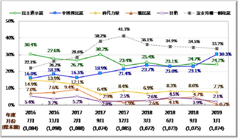 圖2:台灣政黨支持趨勢圖 (2016/7~2019/1)