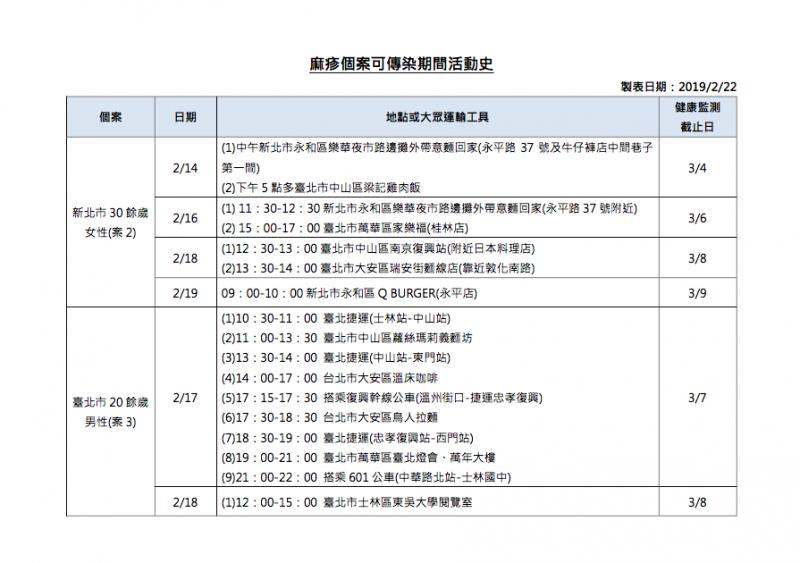 20190222-疾病管制署今(22)日公告表示國內新增3例麻疹病例,並發布麻疹個案可傳染期間活動史供民眾參考。(擷取自衛生福利部)