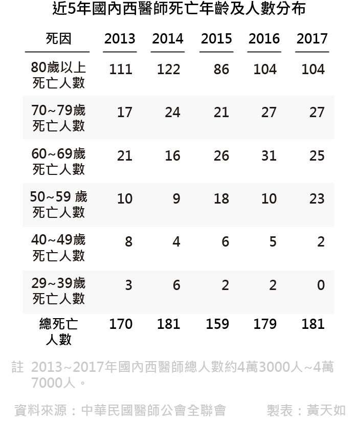 20190222-SMG0035-天如專題_E近5年國內西醫師死亡年齡及人數分布。(風傳媒製表)