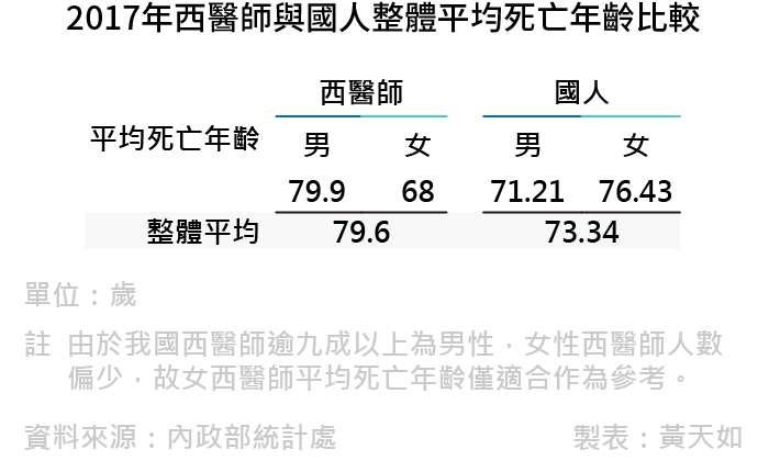 20190222-SMG0035-天如專題_F2017年西醫師與國人整體平均死亡年齡比較。(風傳媒製表)