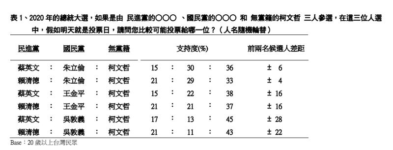 2019年1月民意調查/TVBS