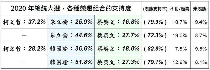 20190225-美麗島民調:2019年2月國政民調。(取自美麗島電子報)
