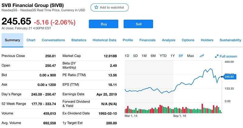 SVB Financial Group過去五年的股價表現和最新市值(擷取自Yahoo! Finance)