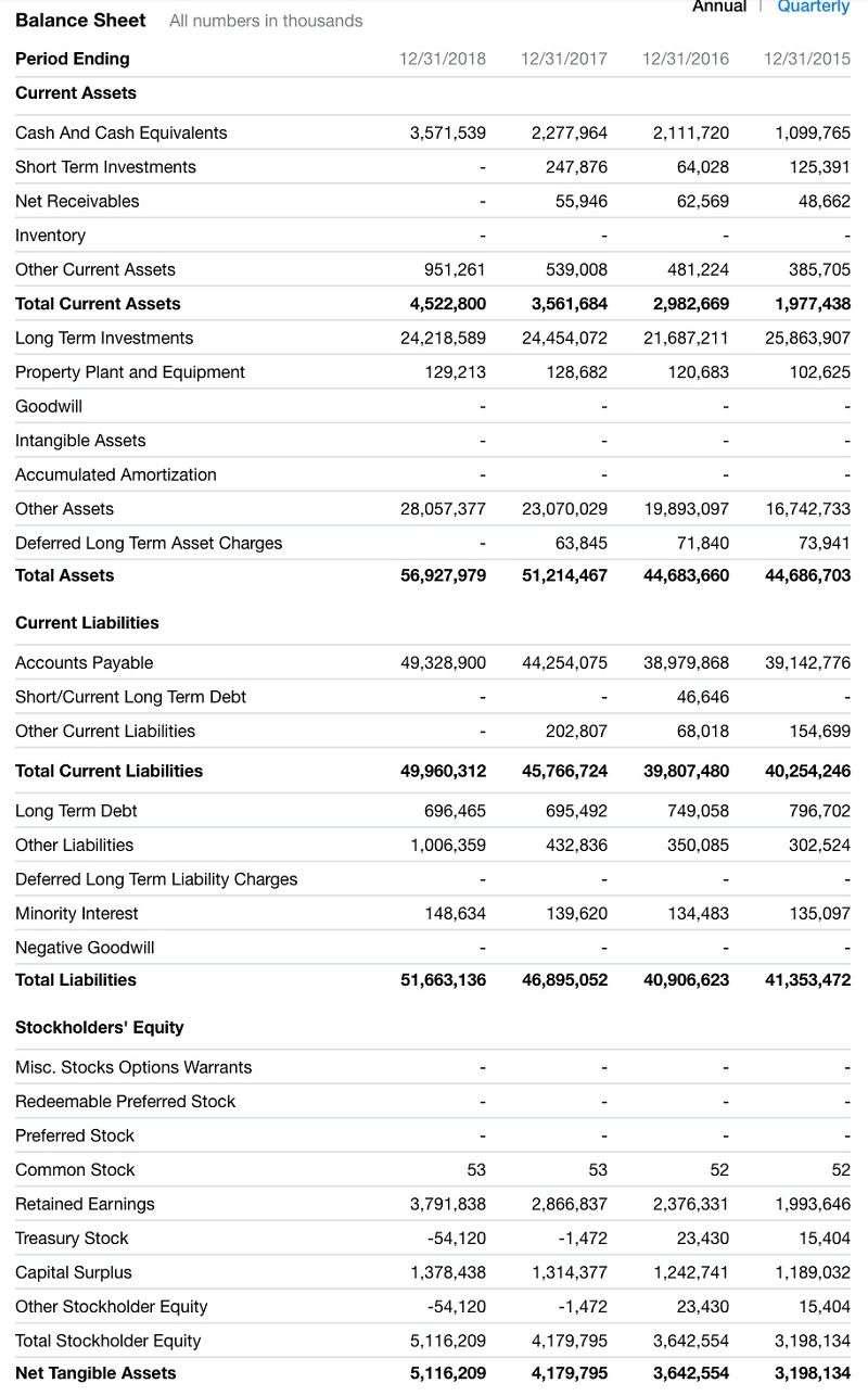 SVB過去四年資產負債表變化(擷取自Yahoo! Finance)
