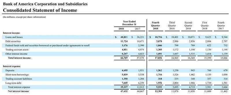 擷取自美國銀行第四季以及全年財務資訊揭露