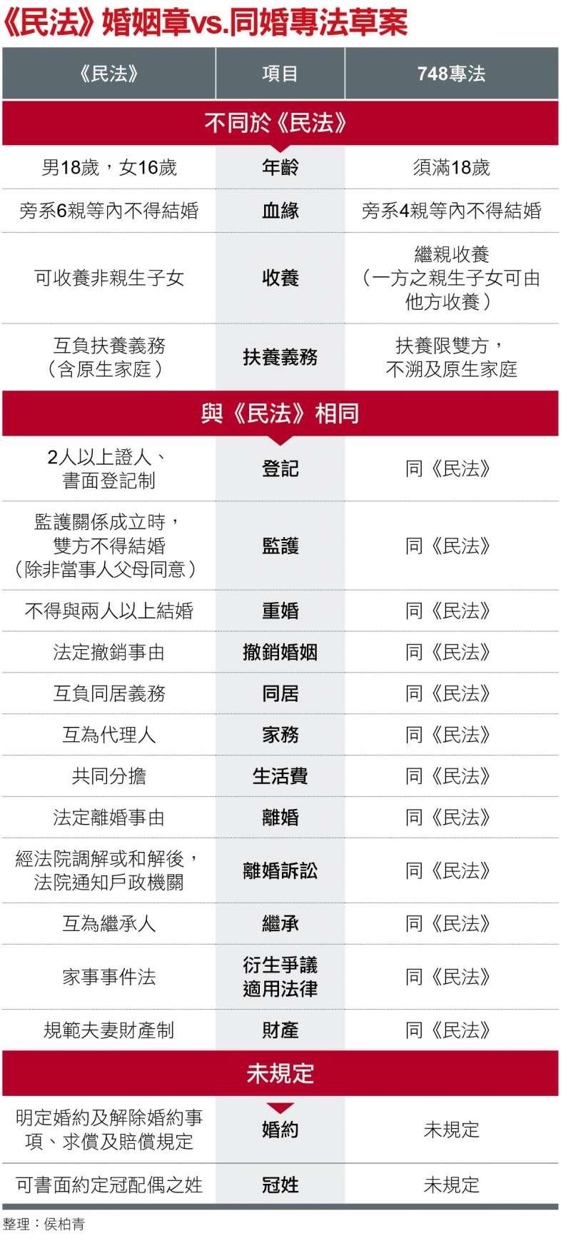 《民法》婚姻章vs.同婚專法草案(整理:侯柏青)