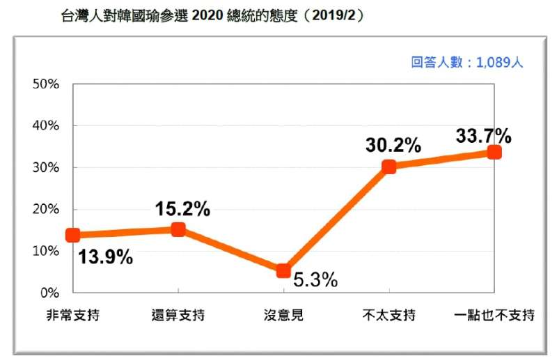 20190226-台灣人對韓國瑜參選2020總統的態度(2019.02)(台灣民意基金會提供)