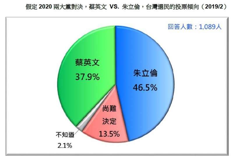 20190226-假定2020兩大黨對決,蔡英文 VS. 朱立倫,台灣選民的投票傾向(2019.02)(台灣民意基金會提供)
