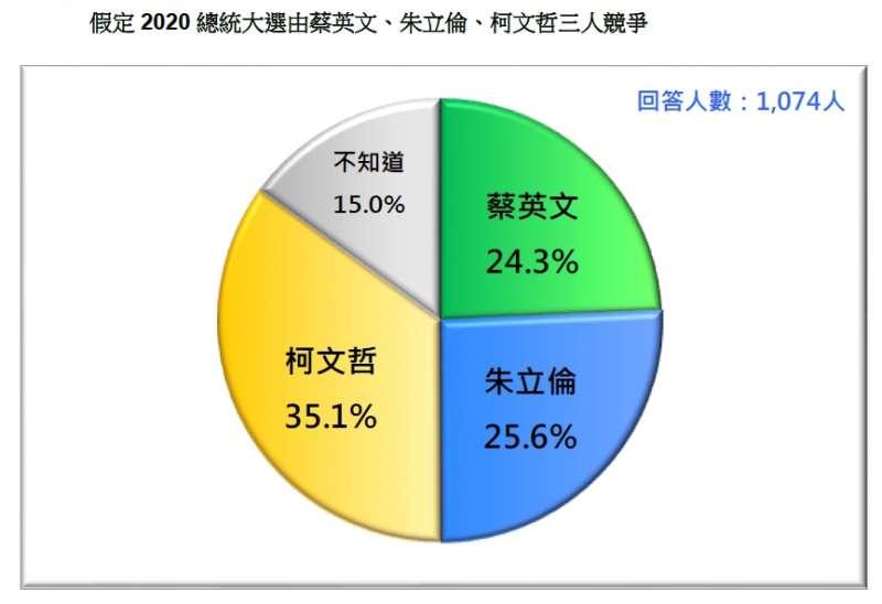 20190226-假定2020總統大選由蔡英文、朱立倫、柯文哲三人競爭(台灣民意基金會提供)