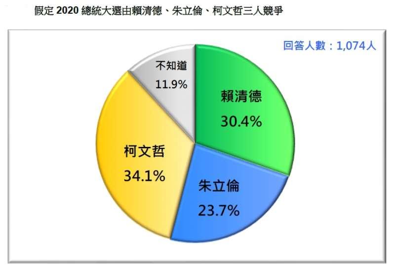 20190226-假定2020總統大選由賴清德、朱立倫、柯文哲三人競爭(台灣民意基金會提供)