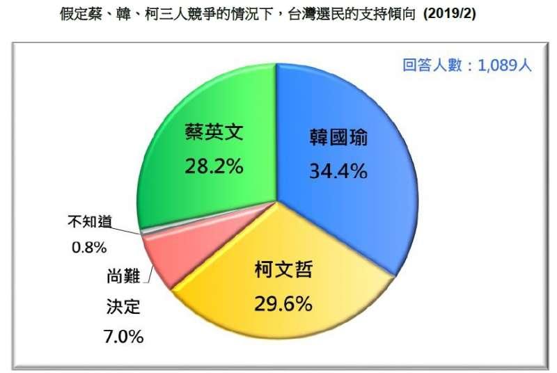 20190226-假定蔡、韓、柯三人競爭的情況下,台灣選民的支持傾向(2019.02)(台灣民意基金會提供)