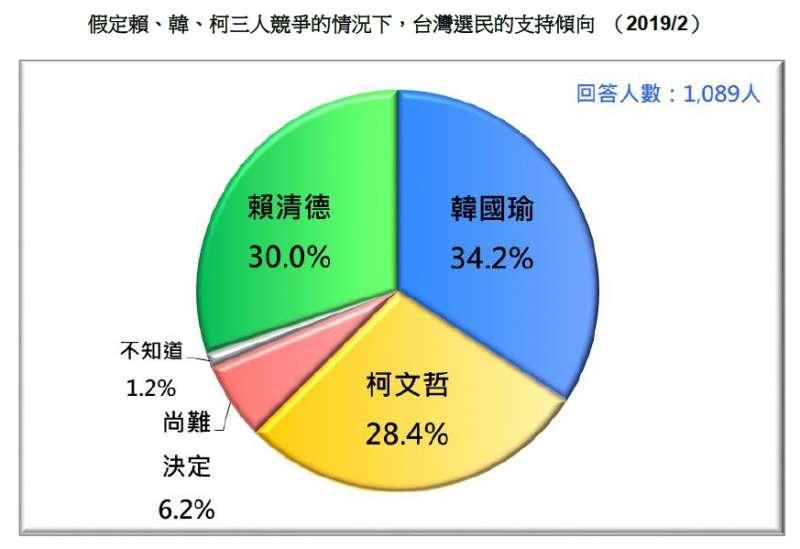 20190226-假定賴、韓、柯三人競爭的情況下,台灣選民的支持傾向 (2019.02)(台灣民意基金會提供)
