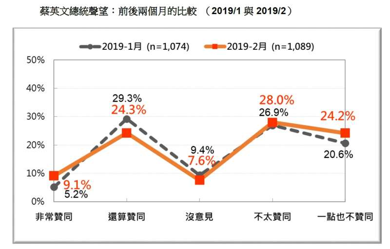 20190226-蔡英文總統聲望:前後兩個月的比較 (2019.01 與2019.02)(台灣民意基金會提供)