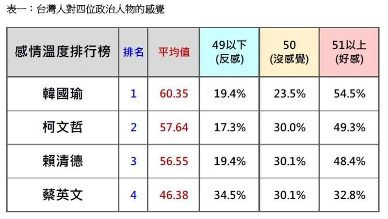 20190226-台灣人對四位政治人物的感覺(台灣民意基金會提供)