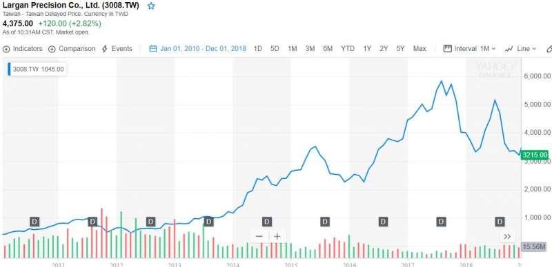 2019-02-26圖4. 大立光自2010至2018年股價走勢(資料來源:Yahoo! Finance)