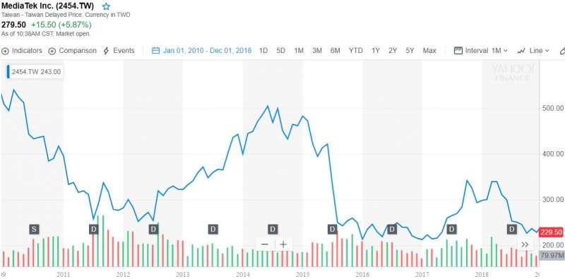 2019-02-26 圖3. 聯發科自2010至2018年股價走勢(資料來源:Yahoo! Finance)