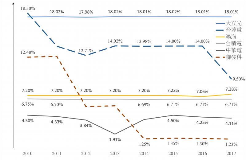 圖2. 台灣高獲利公司的「員工分紅」占「稅後盈餘」比率(來源:作者劉任昌整理)