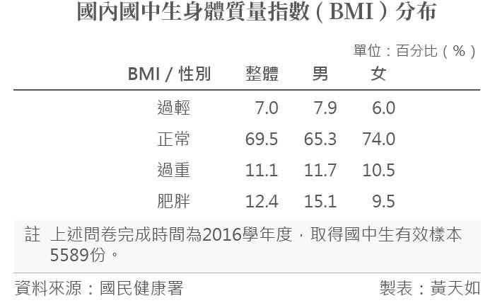 20190227-國內國中生身體質量指數(BMI)分布。