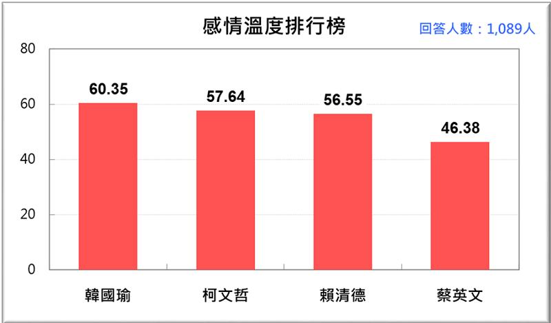 圖1:感情溫度排行 (平均溫度):韓、柯、賴、蔡(2019/2)