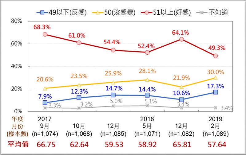 圖2:台灣人對柯文哲的感覺趨勢圖 (2017/9~2019/2)